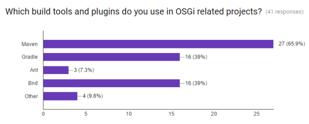 osgi-survey-summary-buildtool