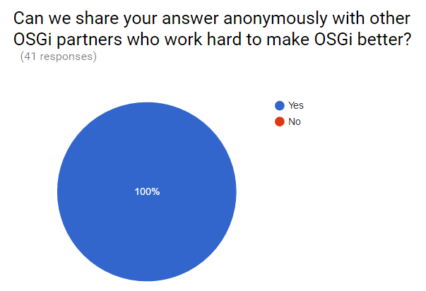 osgi-survey-summary-sharetheanswer